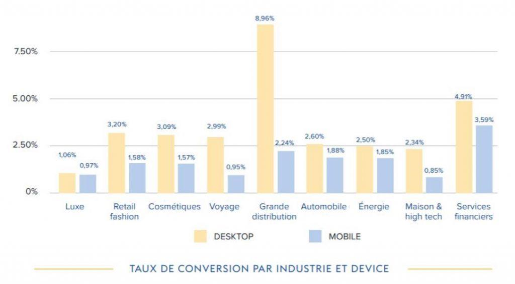Taux de conversion desktop e-commerce